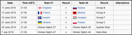 Jadwal Pertandingan Euro 2016 di Stade Vélodrome